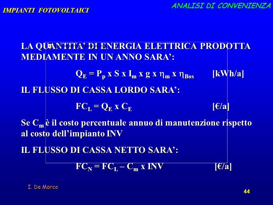 QE = Pp x S x Im x g x hm x hBos [kWh/a]